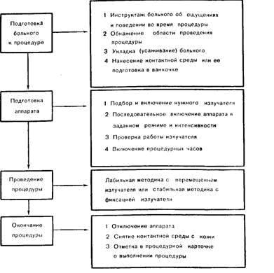 Ультрафонофорез: показания, противопоказания и результаты
